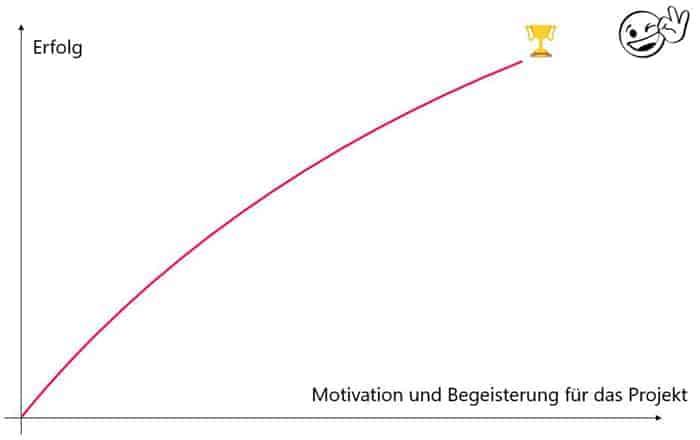 Erfolg korreliert mit Motivation und Begeisterung zum Projekt