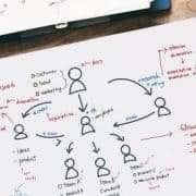 Organigramm für selbststeuernde Teams
