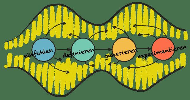 4 Phasen des Design Thinking