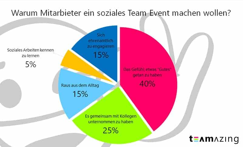 Kollegen beantworteten die Frage auf, warum sie bei einem soziales Team Event dabei sein wollen.