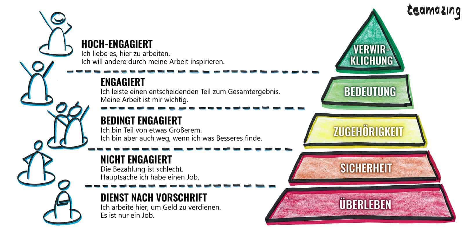 Maslows Bedürfnispyramide für Mitarbeiterengagement für Führungskräfte